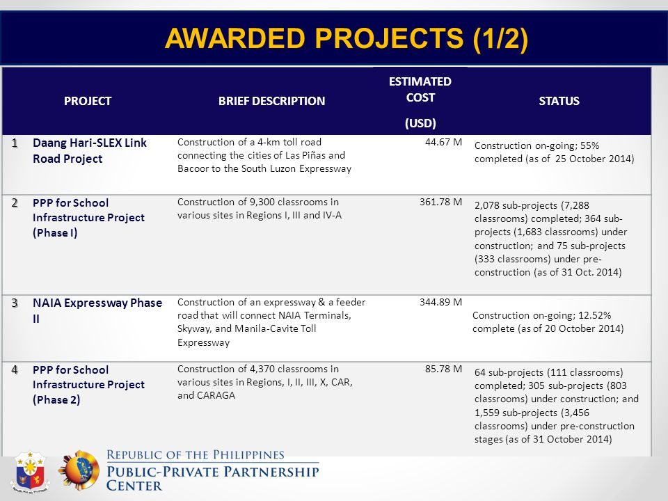 AWARDED PROJECTS (1/2) PROJECTBRIEF DESCRIPTION ESTIMATED COST STATUS (USD) 1Daang Hari-SLEX Link Road Project Construction of a 4-km toll road connec