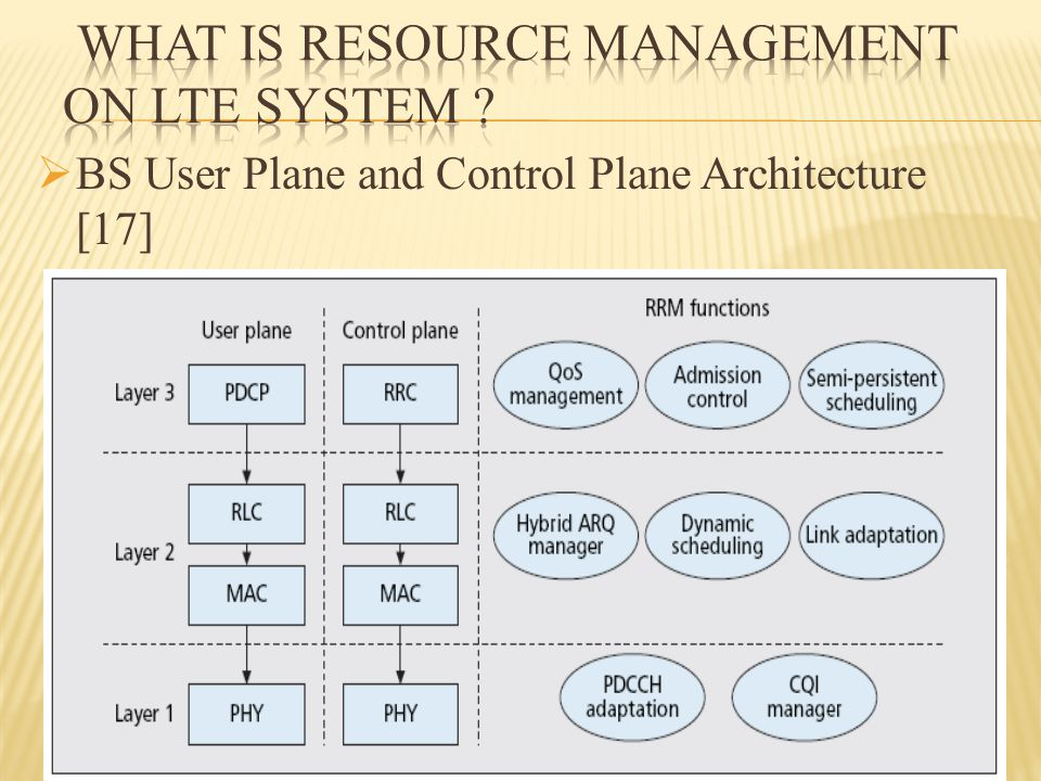  BS User Plane and Control Plane Architecture [17]