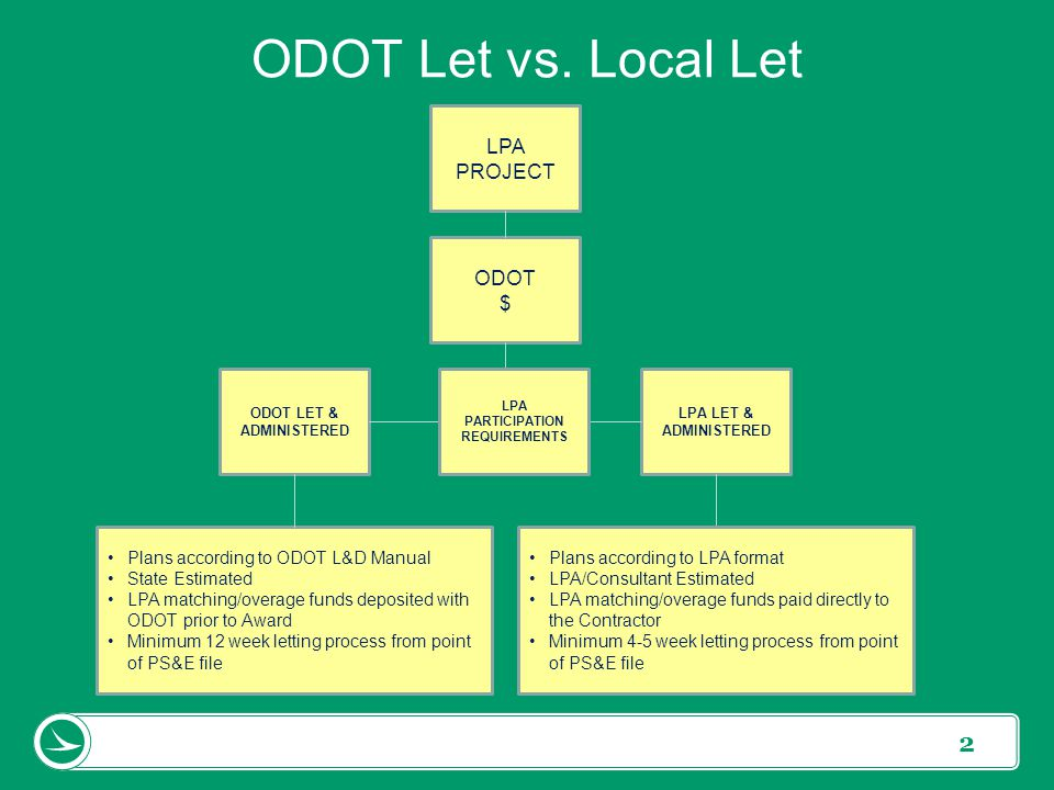 2 ODOT Let vs. Local Let ODOT LET & ADMINISTERED ODOT $ LPA LET & ADMINISTERED LPA PROJECT Plans according to ODOT L&D Manual State Estimated LPA matc