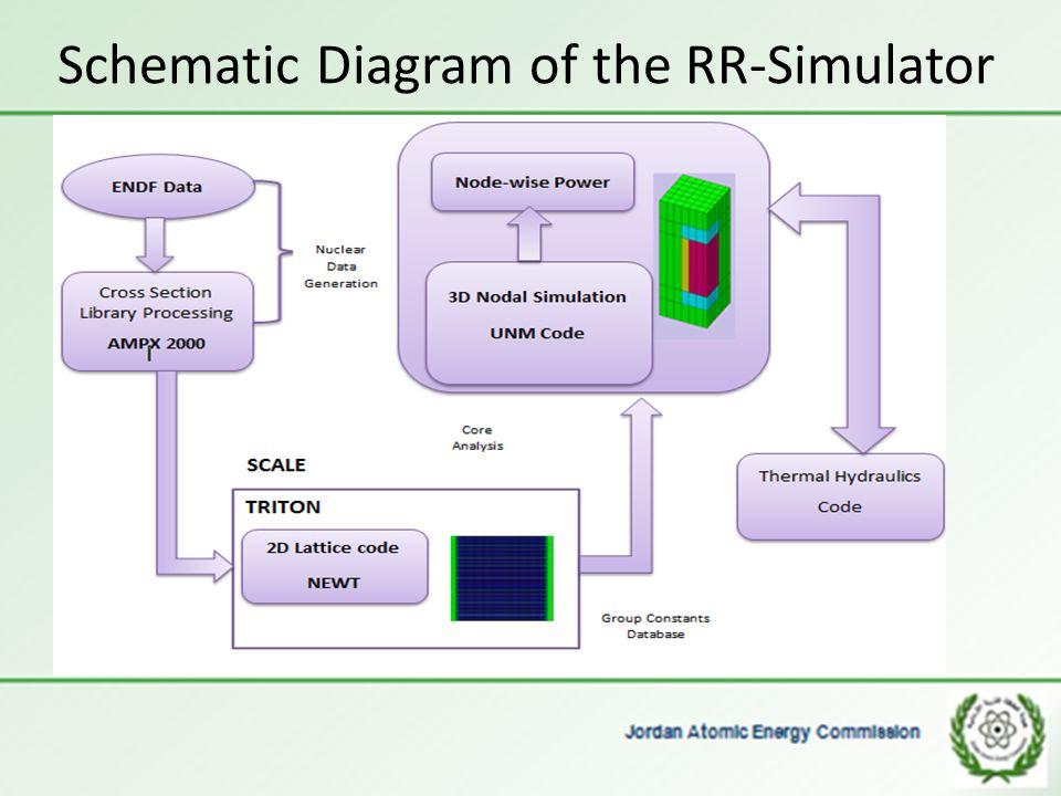 Schematic Diagram of the RR-Simulator
