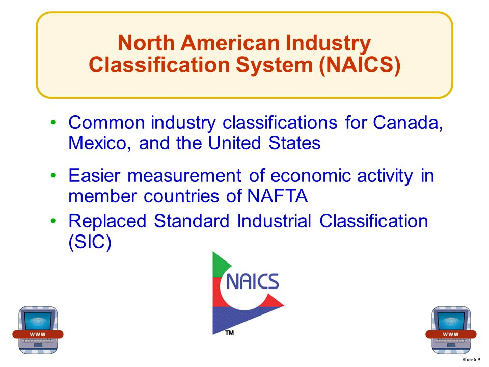 North American Industry Classification System (NAICS) Slide 6-9 Common industry classifications for Canada, Mexico, and the United StatesCommon industry classifications for Canada, Mexico, and the United States Easier measurement of economic activity in member countries of NAFTAEasier measurement of economic activity in member countries of NAFTA Replaced Standard Industrial Classification (SIC)Replaced Standard Industrial Classification (SIC)