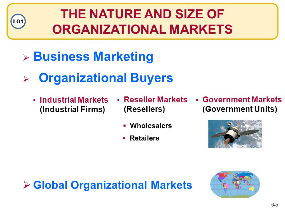  Business Marketing Business Marketing THE NATURE AND SIZE OF ORGANIZATIONAL MARKETS LO1  Organizational Buyers Organizational Buyers Industrial Markets (Industrial Firms) Reseller Markets (Resellers) Government Markets (Government Units)  Global Organizational Markets  Retailers  Wholesalers 6-5