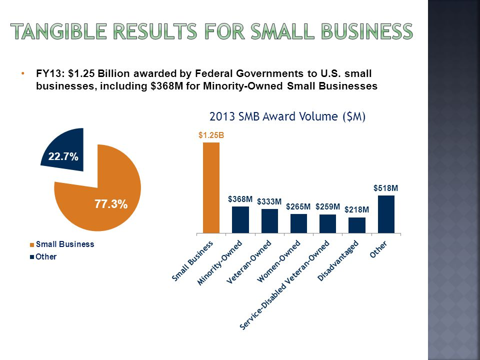 FY13: $1.25 Billion awarded by Federal Governments to U.S.