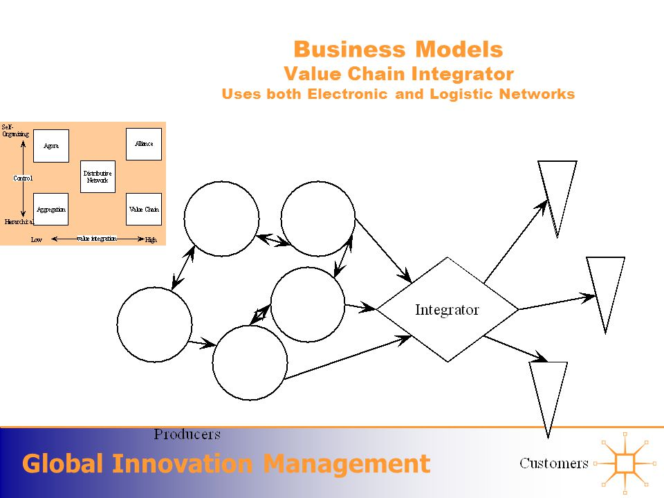 Global Innovation Management Business Models Value Chain Integrator Uses both Electronic and Logistic Networks