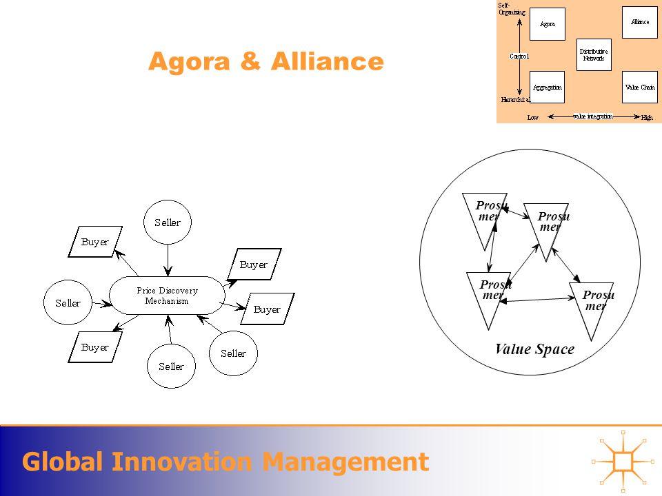 Global Innovation Management Agora & Alliance Prosu mer Prosu mer Prosu mer Prosu mer Value Space