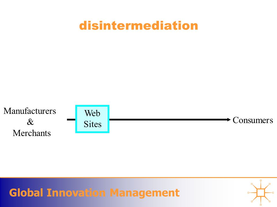 Global Innovation Management Online Catalogue Online catalogues –originally called Internet shopping malls –first Internet business models to gain widespread attention; –they are also the simplest to implement.