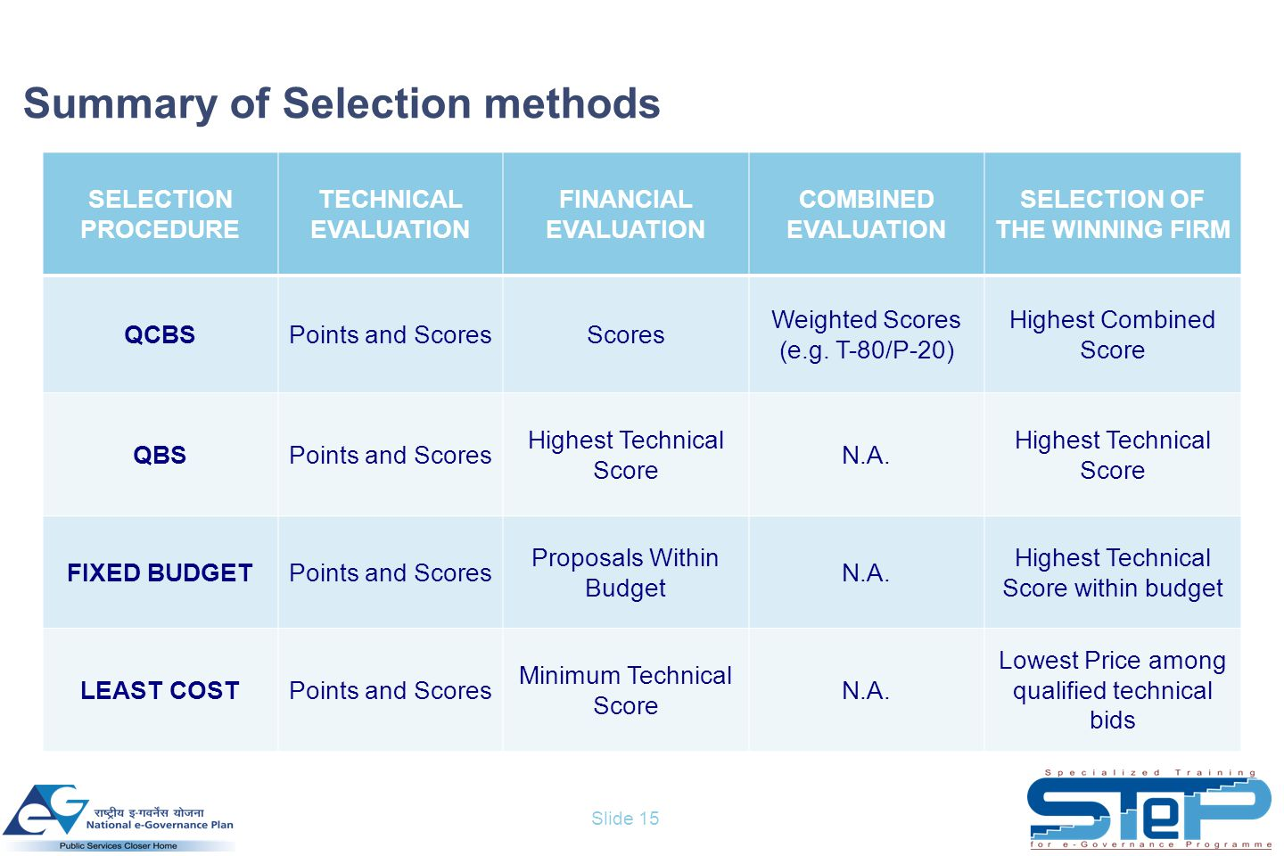 Slide 15 Summary of Selection methods SELECTION PROCEDURE TECHNICAL EVALUATION FINANCIAL EVALUATION COMBINED EVALUATION SELECTION OF THE WINNING FIRM QCBSPoints and ScoresScores Weighted Scores (e.g.
