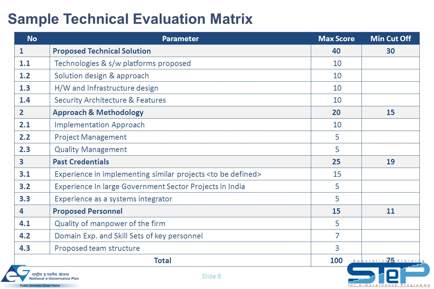 Slide 8 Sample Technical Evaluation Matrix NoParameterMax ScoreMin Cut Off 1Proposed Technical Solution4030 1.1Technologies & s/w platforms proposed10 1.2Solution design & approach10 1.3H/W and Infrastructure design10 1.4Security Architecture & Features10 2Approach & Methodology2015 2.1Implementation Approach10 2.2Project Management5 2.3Quality Management5 3Past Credentials2519 3.1Experience in implementing similar projects 15 3.2Experience In large Government Sector Projects in India5 3.3Experience as a systems integrator5 4Proposed Personnel1511 4.1Quality of manpower of the firm5 4.2Domain Exp.