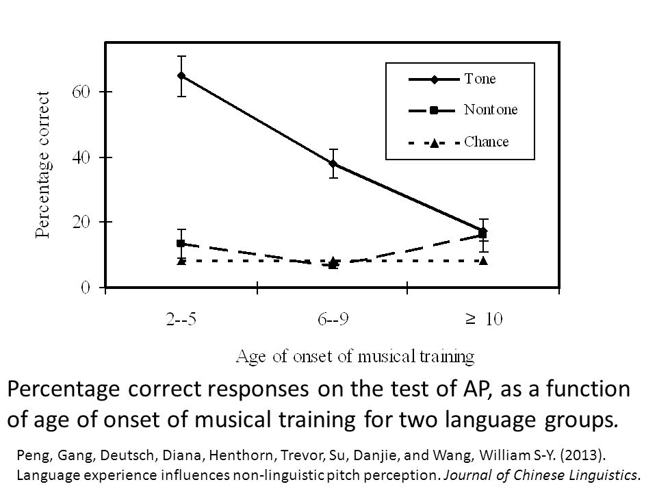 Percentage correct responses on the test of AP, as a function of age of onset of musical training for two language groups.