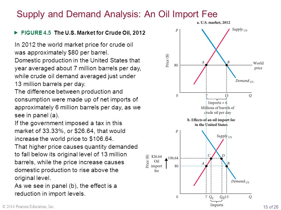 15 of 26 © 2014 Pearson Education, Inc.  FIGURE 4.5 The U.S. Market for Crude Oil, 2012 In 2012 the world market price for crude oil was approximatel