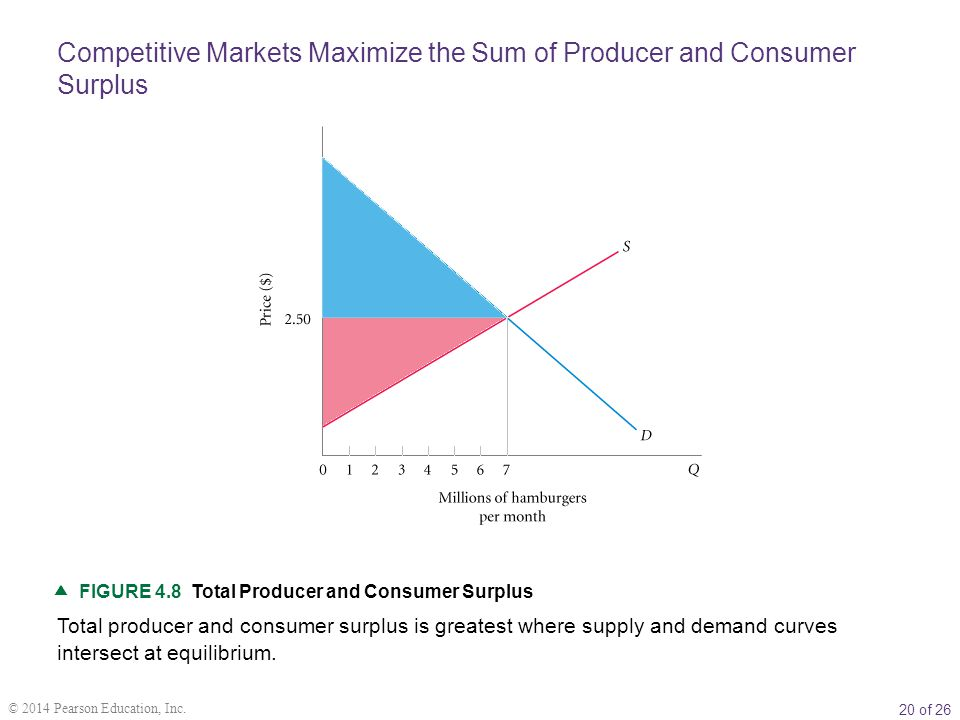 20 of 26 © 2014 Pearson Education, Inc.  FIGURE 4.8 Total Producer and Consumer Surplus Total producer and consumer surplus is greatest where supply
