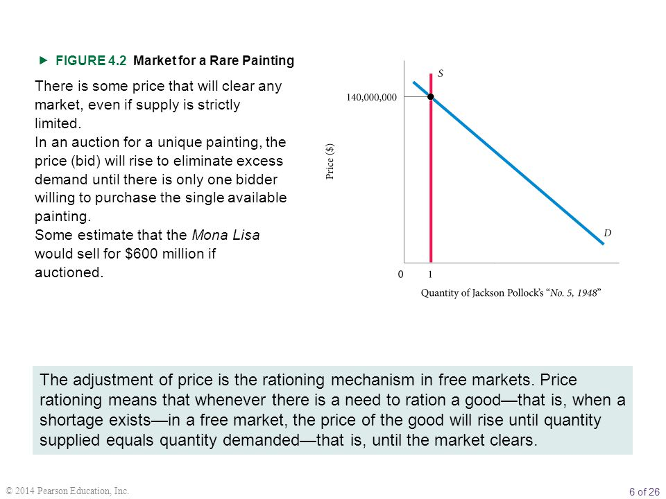 6 of 26 © 2014 Pearson Education, Inc.  FIGURE 4.2 Market for a Rare Painting There is some price that will clear any market, even if supply is stric