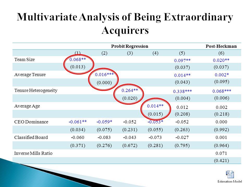 Probit Regression Post-Heckman (1)(2)(3)(4)(5) (6) Team Size0.068** (0.013) Average Tenure0.016*** (0.000) Tenure Heterogeneity0.264** (0.020) Average