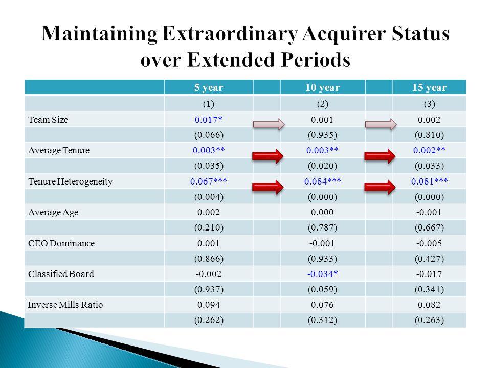5 year10 year15 year (1)(2)(3) Team Size0.017*0.0010.002 (0.066)(0.935)(0.810) Average Tenure0.003** 0.002** (0.035)(0.020)(0.033) Tenure Heterogeneit