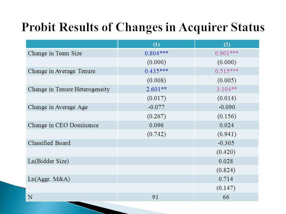 Change in Team Size Change in Average Tenure Change in Tenure Heterogeneity Change in Average Age Change in CEO Dominance Classified Board-0.305 (0.42