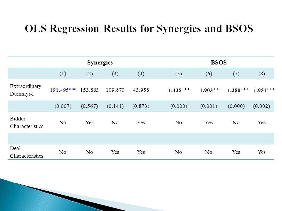 SynergiesBSOS (1)(2)(3)(4)(5)(6)(7)(8) Extraordinary Dummy t-1 191.495***153.863109.87043.958 (0.007)(0.567)(0.141)(0.873)(0.000)(0.001)(0.000)(0.002)