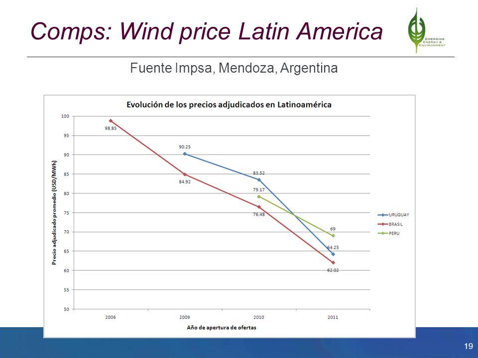 19 Comps: Wind price Latin America Fuente Impsa, Mendoza, Argentina