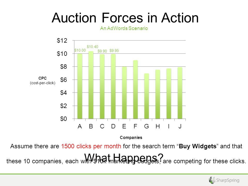 Google rewards the highest bidder An AdWords scenario, but SEO is really the same thing.