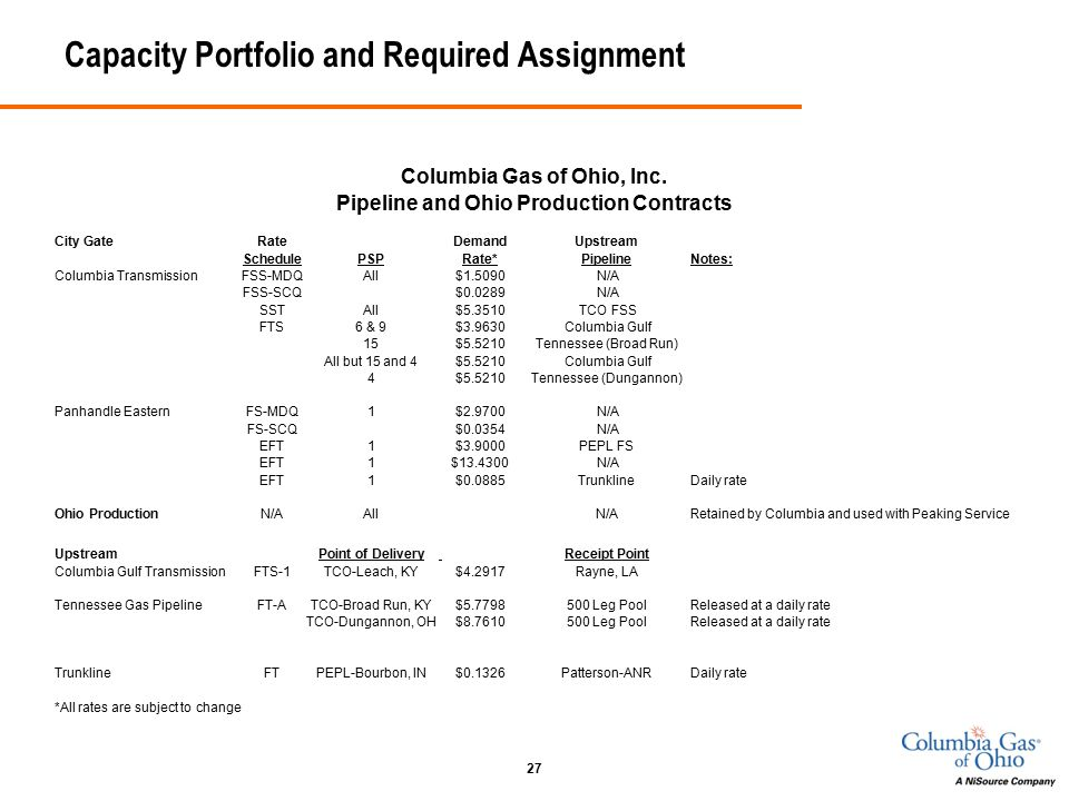 27 Capacity Portfolio and Required Assignment Columbia Gas of Ohio, Inc.