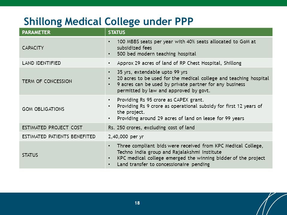 Shillong Medical College under PPP PARAMETERSTATUS CAPACITY 100 MBBS seats per year with 40% seats allocated to GoM at subsidized fees 500 bed modern teaching hospital LAND IDENTIFIED Approx 29 acres of land of RP Chest Hospital, Shillong TERM OF CONCESSION 35 yrs, extendable upto 99 yrs 20 acres to be used for the medical college and teaching hospital 9 acres can be used by private partner for any business permitted by law and approved by govt.