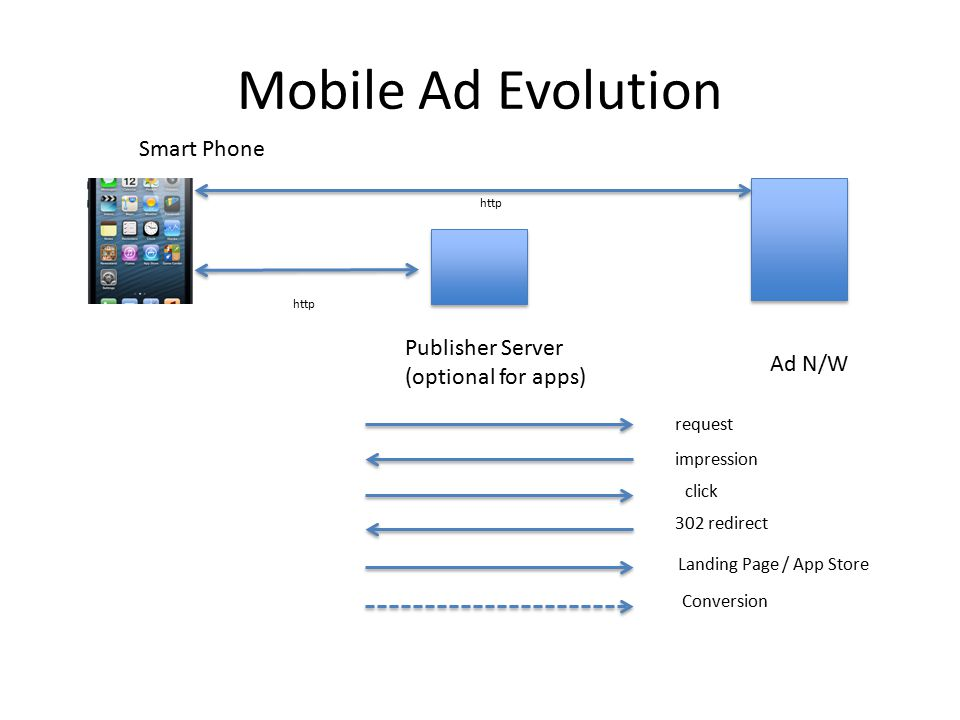 Mobile Ad Evolution Publisher Server (optional for apps) Smart Phone http Ad N/W request impression click 302 redirect Landing Page / App Store Conversion http