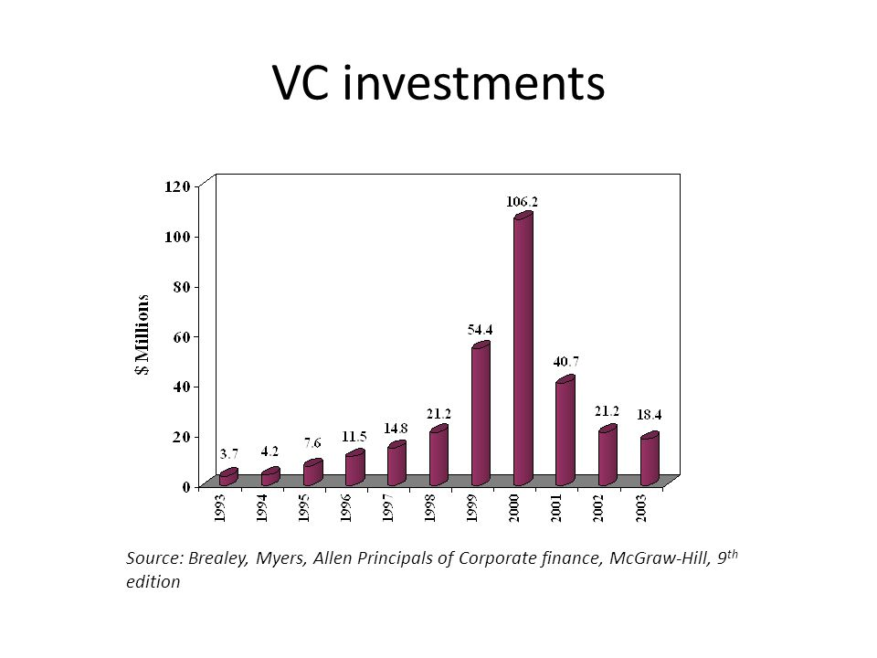 VC investments Source: Brealey, Myers, Allen Principals of Corporate finance, McGraw-Hill, 9 th edition