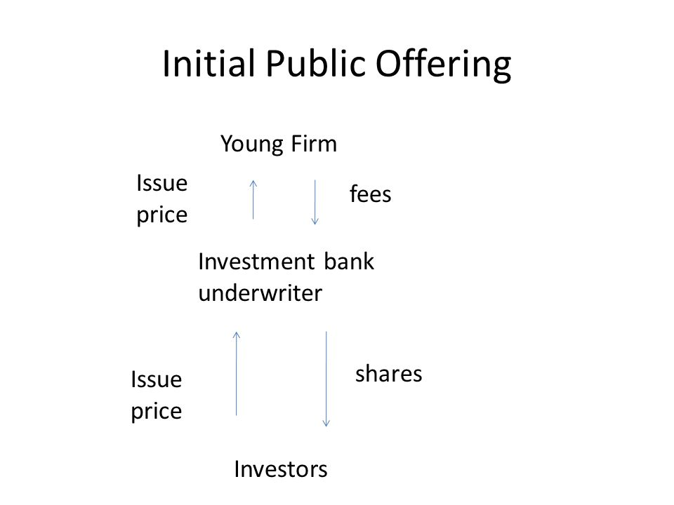 Sophisticated Investors Example: – What are the revenues for the issuing firm under the issuing price.