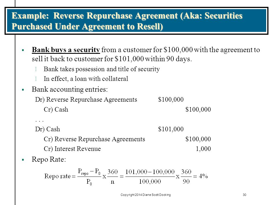 Copyright 2014 Diane Scott Docking30 Example: Reverse Repurchase Agreement (Aka: Securities Purchased Under Agreement to Resell)  Bank buys a security from a customer for $100,000 with the agreement to sell it back to customer for $101,000 within 90 days.