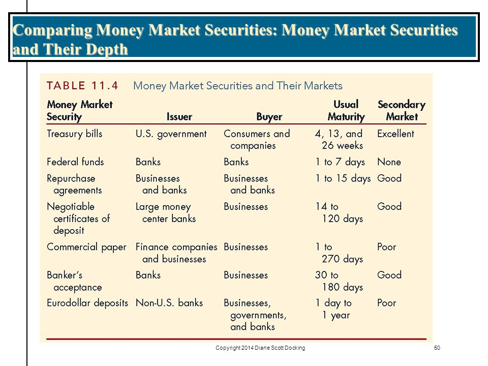 Comparing Money Market Securities: Money Market Securities and Their Depth 50Copyright 2014 Diane Scott Docking
