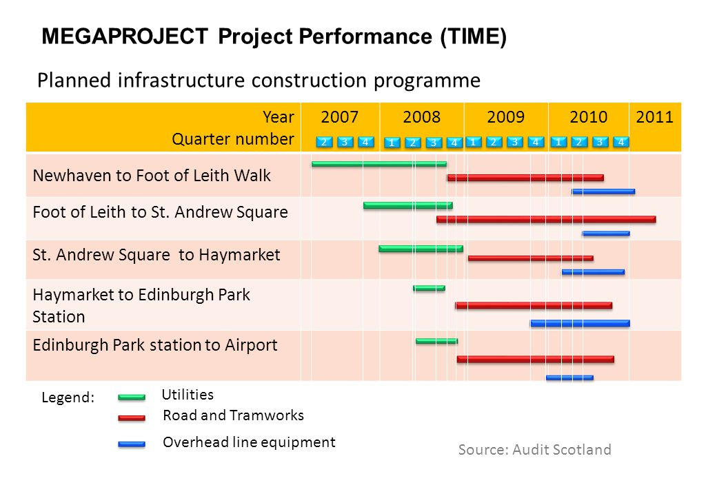 Planned infrastructure construction programme Year Quarter number 20072008200920102011 Newhaven to Foot of Leith Walk Foot of Leith to St.