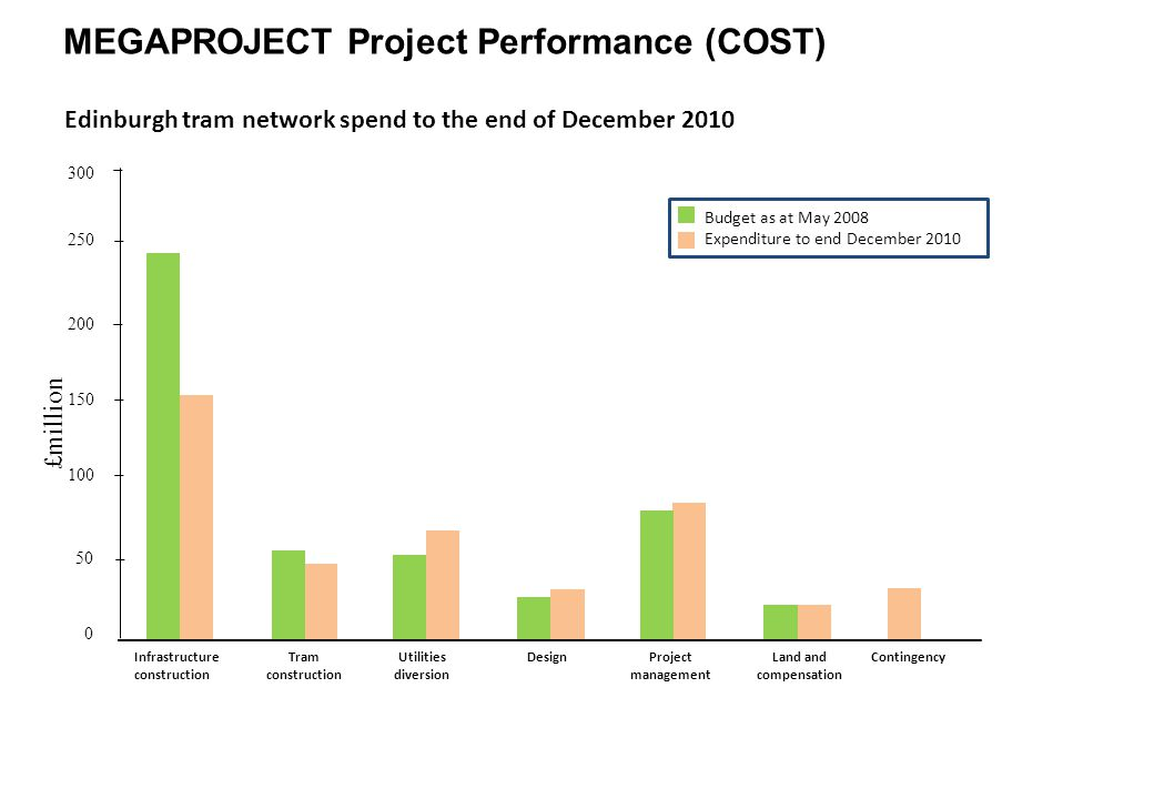 MEGAPROJECT Project Performance (COST) Edinburgh tram network spend to the end of December 2010 Budget as at May 2008 Expenditure to end December 2010 £million 300 250 200 150 100 50 0 Infrastructure construction Tram construction Utilities diversion DesignProject management Land and compensation Contingency
