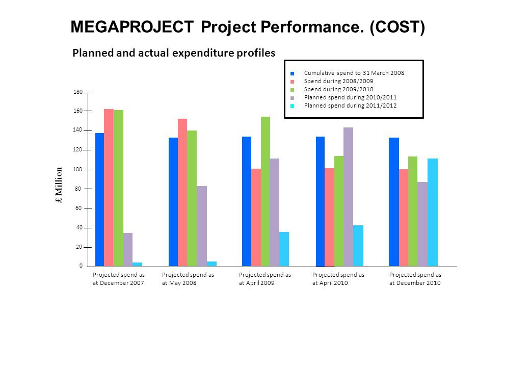 MEGAPROJECT Project Performance.