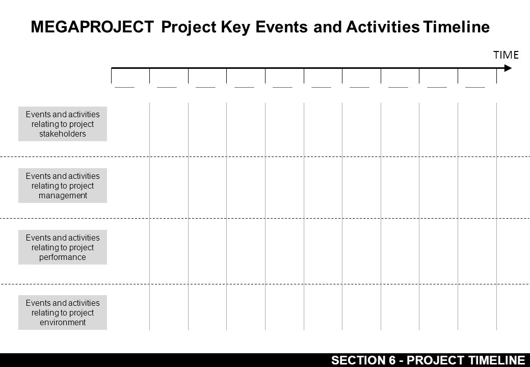 Events and activities relating to project stakeholders Events and activities relating to project management Events and activities relating to project performance Events and activities relating to project environment MEGAPROJECT Project Key Events and Activities Timeline TIME SECTION 6 - PROJECT TIMELINE