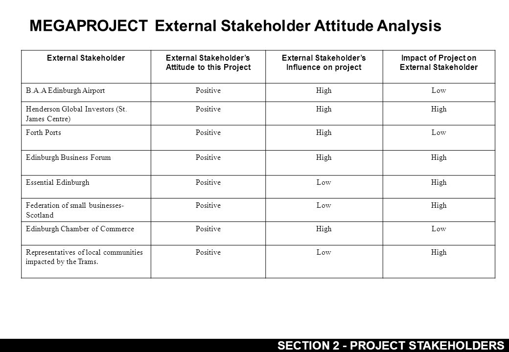 SECTION 2 - PROJECT STAKEHOLDERS MEGAPROJECT External Stakeholder Attitude Analysis External StakeholderExternal Stakeholder's Attitude to this Project External Stakeholder's Influence on project Impact of Project on External Stakeholder B.A.A Edinburgh AirportPositiveHighLow Henderson Global Investors (St.