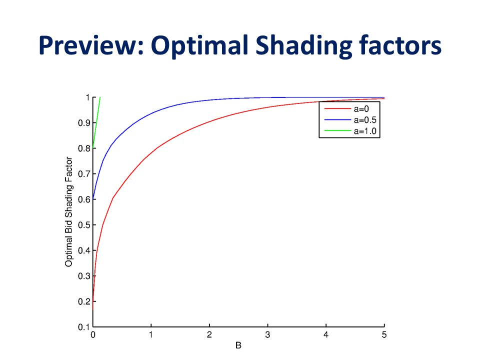 Preview: Optimal Shading factors