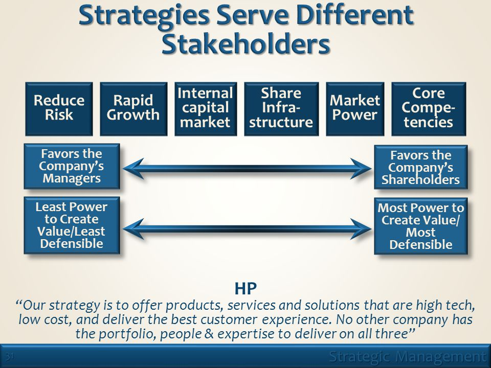 31 Strategic Management Reduce Risk Rapid Growth Internal capital market Share Infra- structure Market Power Core Compe- tencies HP Our strategy is to offer products, services and solutions that are high tech, low cost, and deliver the best customer experience.