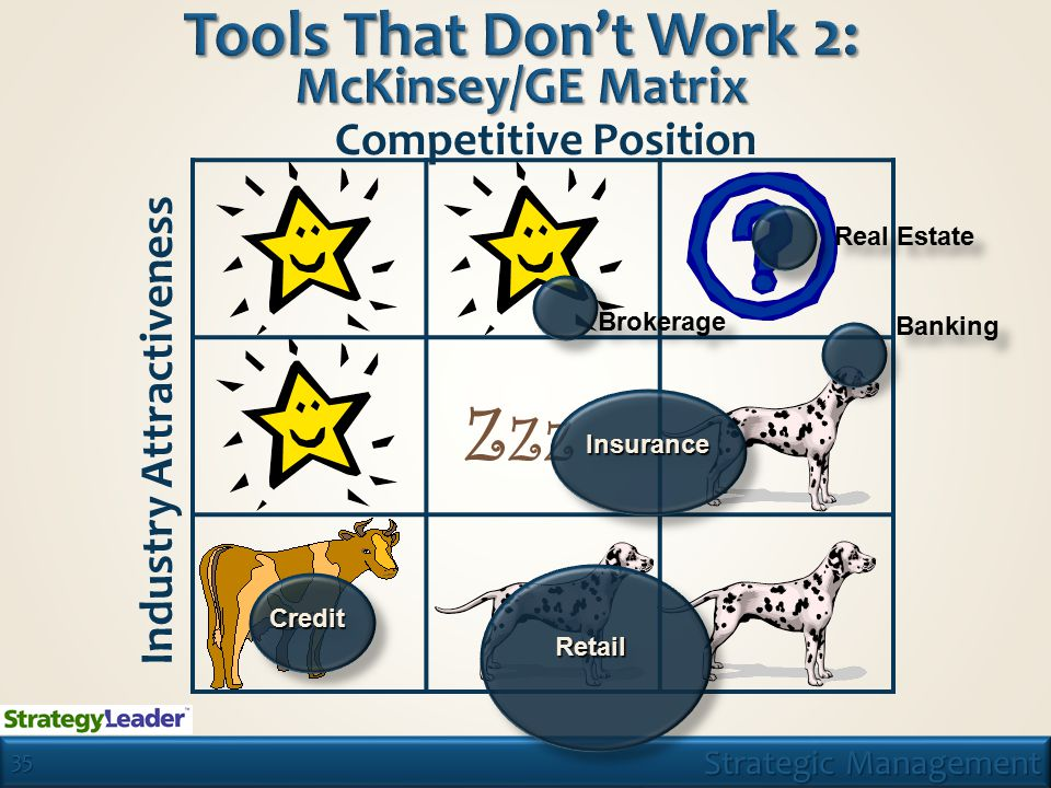 35 Tools That Don't Work 2: McKinsey/GE Matrix ZZZZZZ Industry Attractiveness Competitive Position