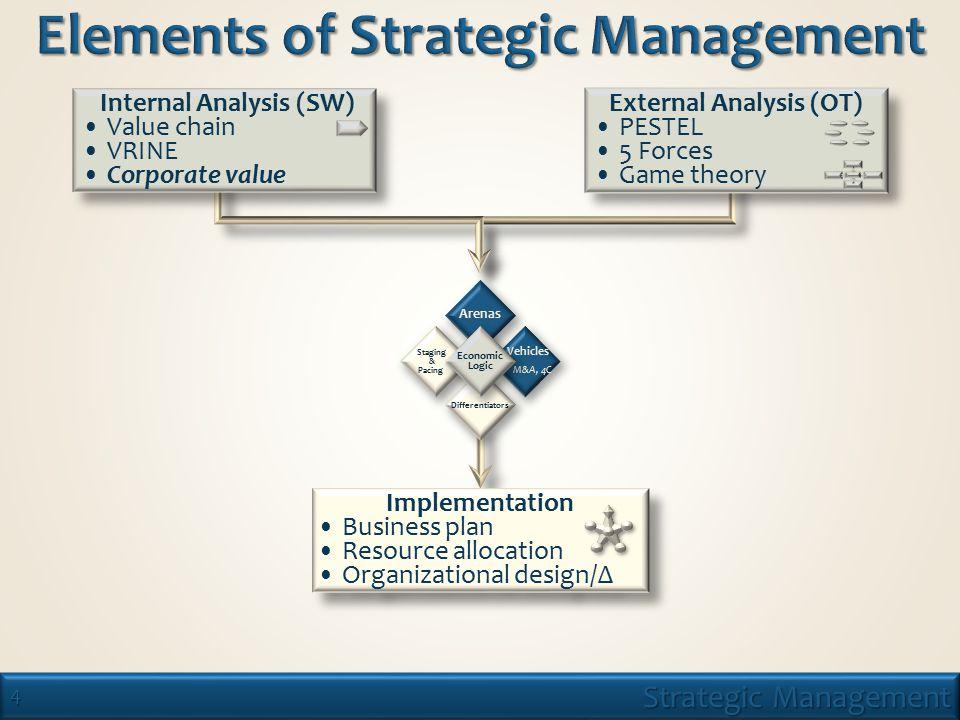 15 Strategic Management 2/11/09