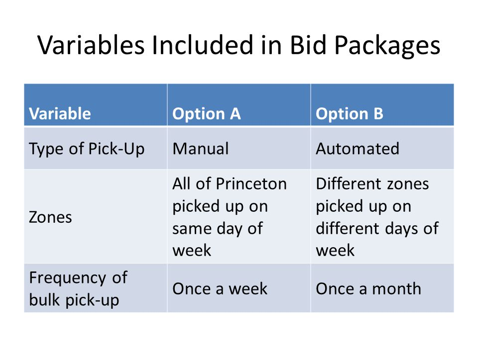 Variables Included in Bid Packages VariableOption AOption B Type of Pick-UpManualAutomated Zones All of Princeton picked up on same day of week Different zones picked up on different days of week Frequency of bulk pick-up Once a weekOnce a month