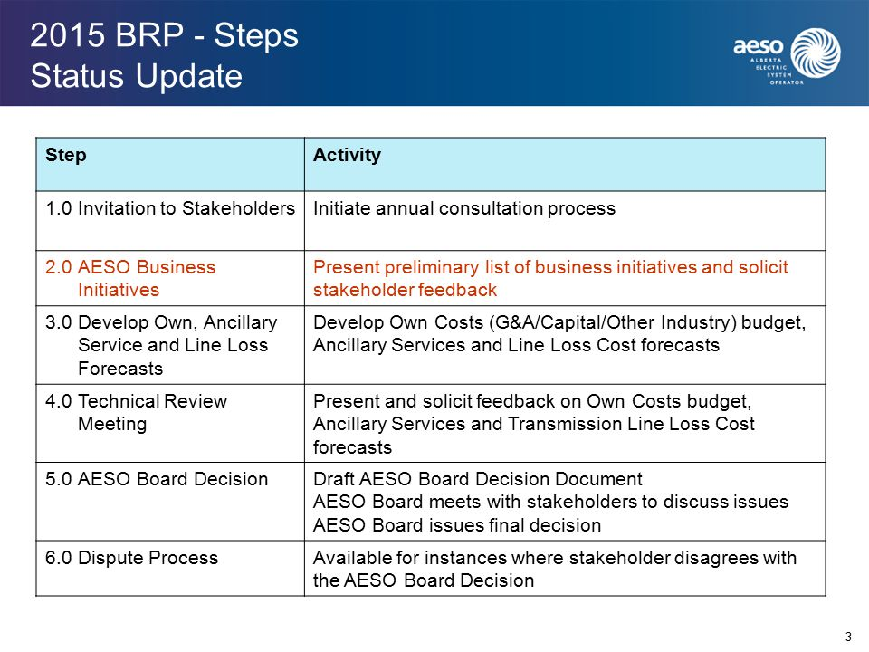 2015 BRP - Steps Status Update 3 StepActivity 1.0Invitation to StakeholdersInitiate annual consultation process 2.0AESO Business Initiatives Present preliminary list of business initiatives and solicit stakeholder feedback 3.0Develop Own, Ancillary Service and Line Loss Forecasts Develop Own Costs (G&A/Capital/Other Industry) budget, Ancillary Services and Line Loss Cost forecasts 4.0Technical Review Meeting Present and solicit feedback on Own Costs budget, Ancillary Services and Transmission Line Loss Cost forecasts 5.0AESO Board DecisionDraft AESO Board Decision Document AESO Board meets with stakeholders to discuss issues AESO Board issues final decision 6.0Dispute ProcessAvailable for instances where stakeholder disagrees with the AESO Board Decision