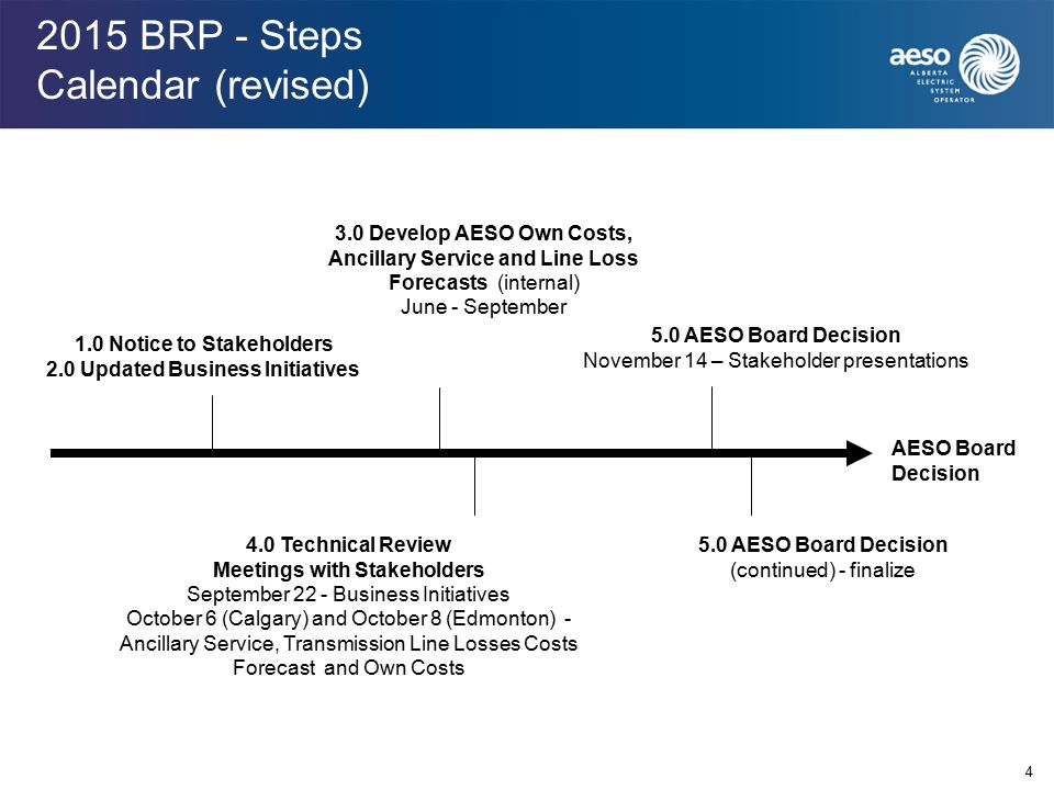 2015 BRP - Steps Calendar (revised) 4 3.0 Develop AESO Own Costs, Ancillary Service and Line Loss Forecasts (internal) June - September 4.0 Technical Review Meetings with Stakeholders September 22 - Business Initiatives October 6 (Calgary) and October 8 (Edmonton) - Ancillary Service, Transmission Line Losses Costs Forecast and Own Costs AESO Board Decision 5.0 AESO Board Decision November 14 – Stakeholder presentations 1.0 Notice to Stakeholders 2.0 Updated Business Initiatives 5.0 AESO Board Decision (continued) - finalize