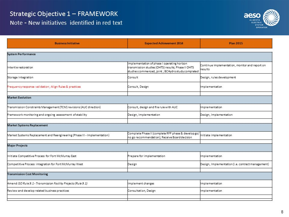 Strategic Objective 1 – FRAMEWORK Note - New initiatives identified in red text 8 Business InitiativeExpected Achievement 2014Plan 2015 System Performance Intertie restoration Implementation of phase I operating horizon transmission studies (OHTS) results; Phase II OHTS studies commenced, joint ; BCHydro study completed Continue implementation, monitor and report on results Storage integrationConsultDesign, rules development Frequency response validation ; Align Rules & practicesConsult, DesignImplementation Market Evolution Transmission Constraints Management (TCM) revisions (AUC direction)Consult, design and file rule with AUCImplementation Framework monitoring and ongoing assessment of stabilityDesign, Implementation Market Systems Replacement Market Systems Replacement and Reengineering (Phase III - Implementation) Complete Phase II (complete RFP phase & develop go/ no go recommendation); Receive Board decision Initiate implementation Major Projects Initiate Competitive Process for Fort McMurray EastPrepare for implementationImplementation Competitive Process integration for Fort McMurray WestDesignDesign, Implementation (i.e.