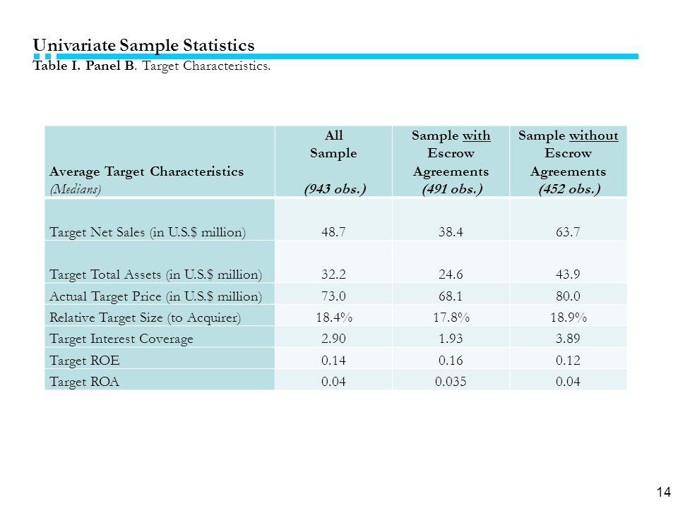 14 Univariate Sample Statistics Table I. Panel B.