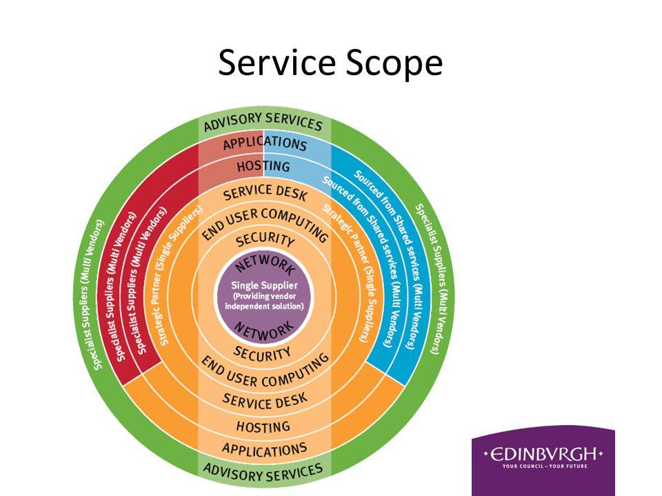 Service Scope