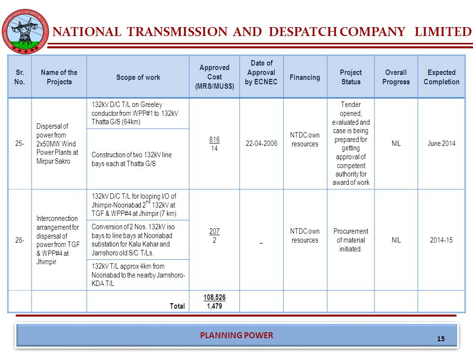 NATIONAL TRANSMISSION AND DESPATCH COMPANY LIMITED PLANNING POWER 15 Sr.