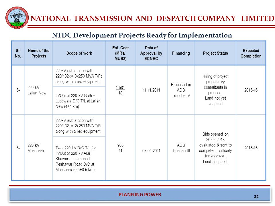 NATIONAL TRANSMISSION AND DESPATCH COMPANY LIMITED PLANNING POWER NTDC Development Projects Ready for Implementation Sr.