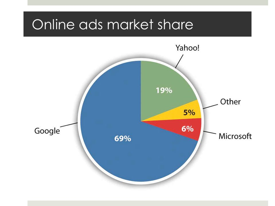 Online ads market share
