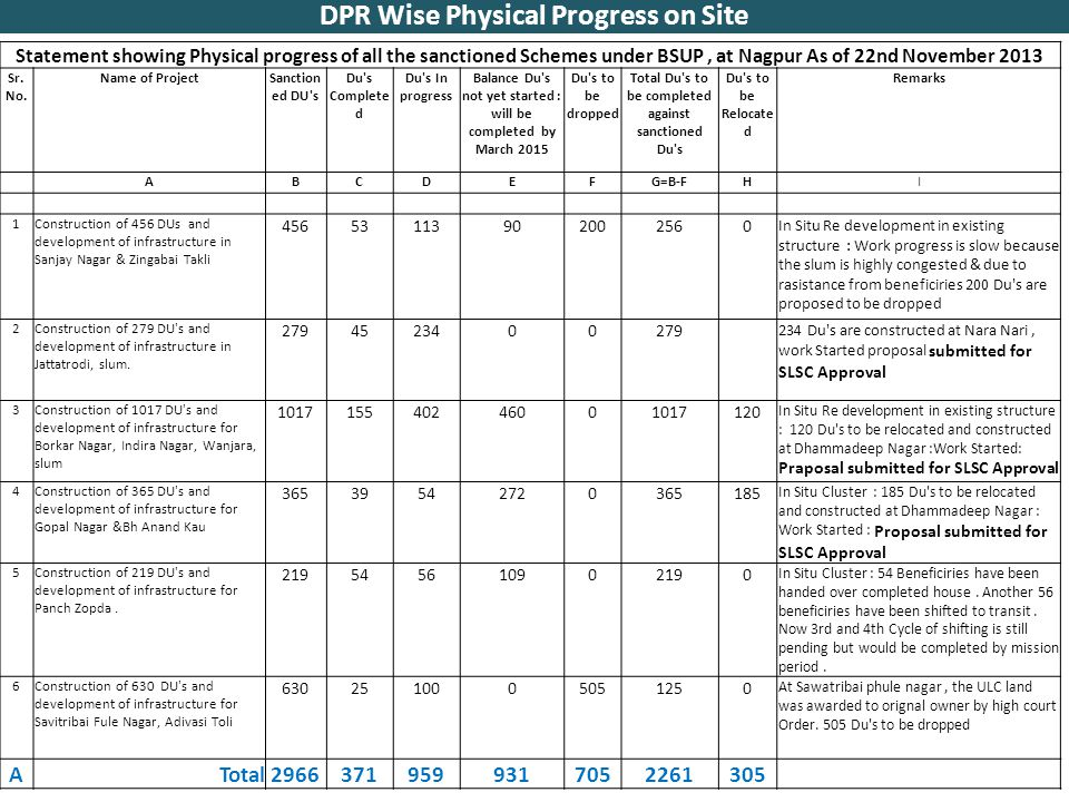 DPR Wise Physical Progress on Site Statement showing Physical progress of all the sanctioned Schemes under BSUP, at Nagpur As of 22nd November 2013 Sr.