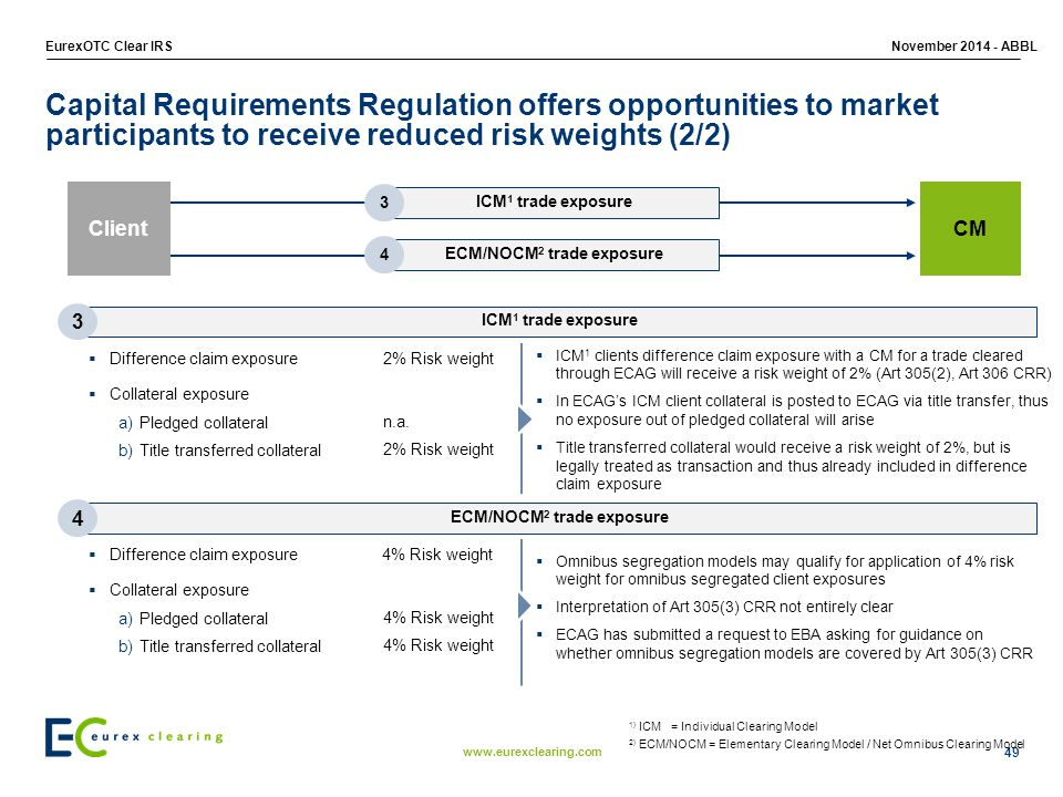 www.eurexclearing.com EurexOTC Clear IRSNovember 2014 - ABBL 49 2) ECM/NOCM = Elementary Clearing Model / Net Omnibus Clearing Model 1) ICM = Individual Clearing Model ICM 1 trade exposure 3 Capital Requirements Regulation offers opportunities to market participants to receive reduced risk weights (2/2) Client CM ICM 1 trade exposure ECM/NOCM 2 trade exposure 3 4  Difference claim exposure  Collateral exposure a)Pledged collateral b)Title transferred collateral n.a.