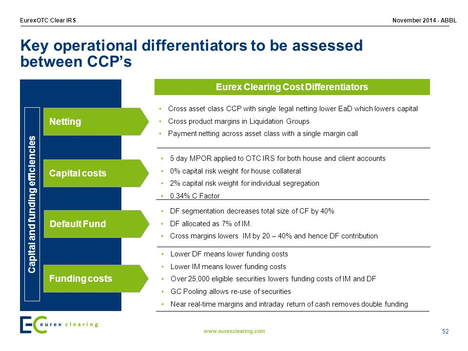 www.eurexclearing.com EurexOTC Clear IRSNovember 2014 - ABBL Key operational differentiators to be assessed between CCP's 5 day MPOR applied to OTC IRS for both house and client accounts 0% capital risk weight for house collateral 2% capital risk weight for individual segregation 0.34% C Factor Lower DF means lower funding costs Lower IM means lower funding costs Over 25,000 eligible securities lowers funding costs of IM and DF GC Pooling allows re-use of securities Near real-time margins and intraday return of cash removes double funding Eurex Clearing Cost Differentiators Cross asset class CCP with single legal netting lower EaD which lowers capital Cross product margins in Liquidation Groups Payment netting across asset class with a single margin call DF segmentation decreases total size of CF by 40% DF allocated as 7% of IM.